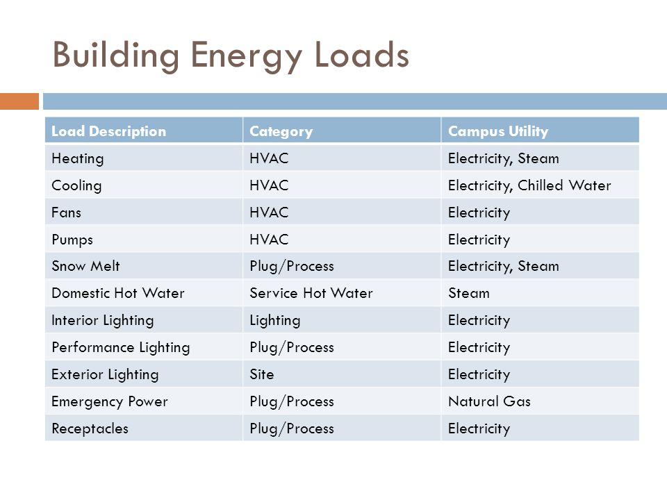 Building Energy Loads Load DescriptionCategoryCampus Utility HeatingHVACElectricity, Steam CoolingHVACElectricity, Chilled Water FansHVACElectricity PumpsHVACElectricity Snow MeltPlug/ProcessElectricity, Steam Domestic Hot WaterService Hot WaterSteam Interior LightingLightingElectricity Performance LightingPlug/ProcessElectricity Exterior LightingSiteElectricity Emergency PowerPlug/ProcessNatural Gas ReceptaclesPlug/ProcessElectricity