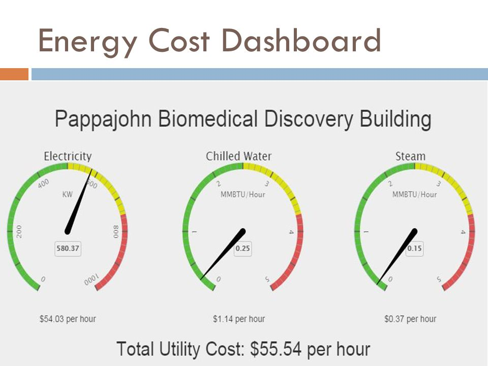 Energy Cost Dashboard
