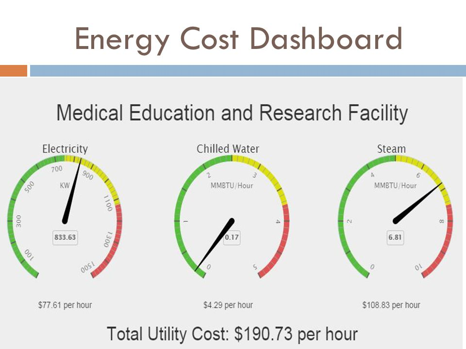 Energy Cost Dashboard