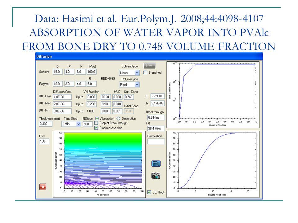 Data: Hasimi et al. Eur.Polym.J.