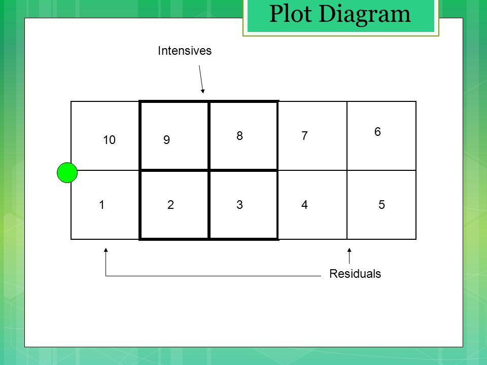 12345 109 87 6 Intensives Residuals Plot Diagram