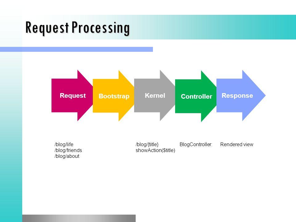 Request Bootstrap Request Processing Kernel Controller Response /blog/life/blog/{title}BlogController:Rendered view /blog/friendsshowAction($title) /blog/about