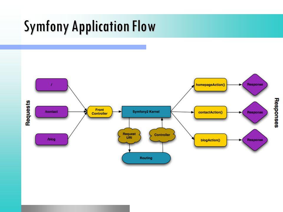 Symfony Application Flow