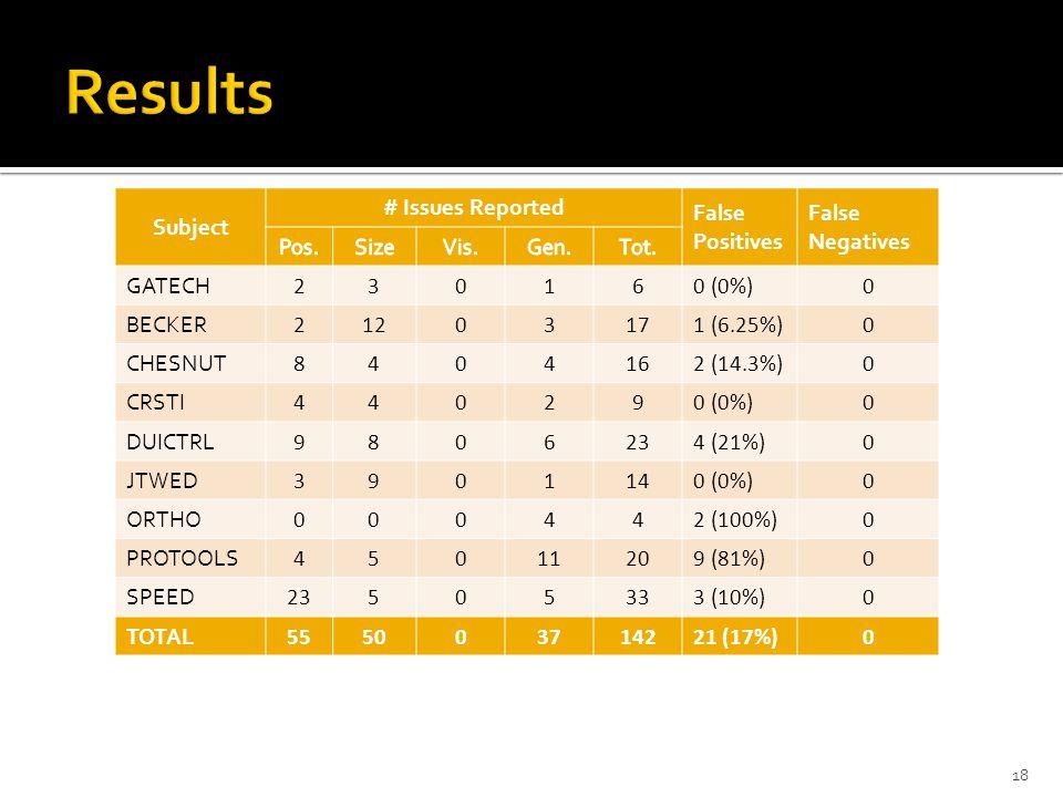 Subject # Issues Reported False Positives False Negatives GATECH 230160 (0%)0 BECKER 21203171 (6.25%)0 CHESNUT 8404162 (14.3%)0 CRSTI 440290 (0%)0 DUICTRL 9806234 (21%)0 JTWED 3901140 (0%)0 ORTHO 000442 (100%)0 PROTOOLS 45011209 (81%)0 SPEED 23505333 (10%)0 TOTAL 555003714221 (17%)0 18