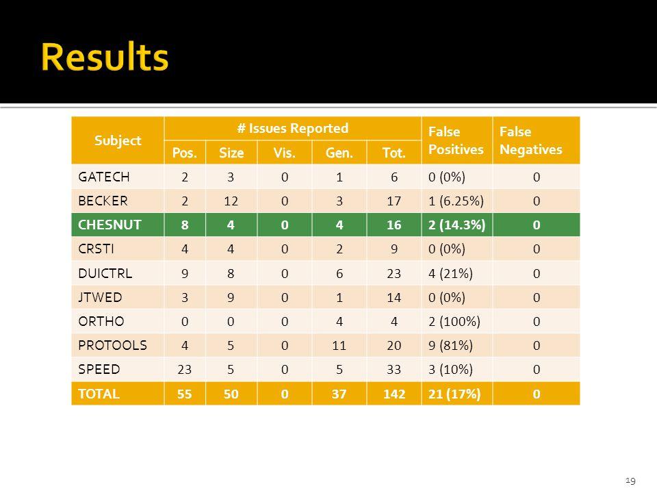 Subject # Issues Reported False Positives False Negatives GATECH 230160 (0%)0 BECKER 21203171 (6.25%)0 CHESNUT 8404162 (14.3%)0 CRSTI 440290 (0%)0 DUICTRL 9806234 (21%)0 JTWED 3901140 (0%)0 ORTHO 000442 (100%)0 PROTOOLS 45011209 (81%)0 SPEED 23505333 (10%)0 TOTAL 555003714221 (17%)0 19