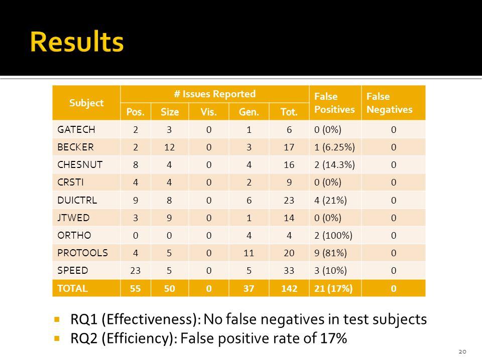 Subject # Issues Reported False Positives False Negatives GATECH 230160 (0%)0 BECKER 21203171 (6.25%)0 CHESNUT 8404162 (14.3%)0 CRSTI 440290 (0%)0 DUICTRL 9806234 (21%)0 JTWED 3901140 (0%)0 ORTHO 000442 (100%)0 PROTOOLS 45011209 (81%)0 SPEED 23505333 (10%)0 TOTAL 555003714221 (17%)0 20  RQ1 (Effectiveness) : No false negatives in test subjects  RQ2 (Efficiency) : False positive rate of 17%