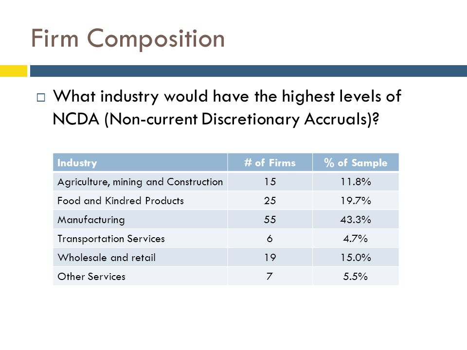 Firm Composition  What industry would have the highest levels of NCDA (Non-current Discretionary Accruals)? Industry# of Firms% of Sample Agriculture