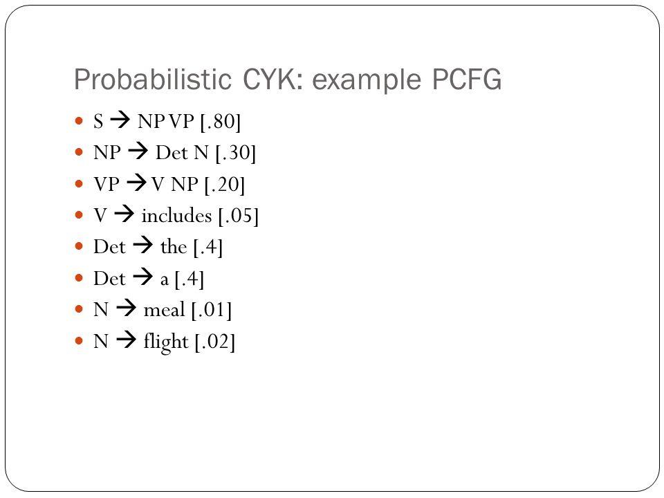 Probabilistic CYK: example PCFG S  NP VP [.80] NP  Det N [.30] VP  V NP [.20] V  includes [.05] Det  the [.4] Det  a [.4] N  meal [.01] N  flight [.02]