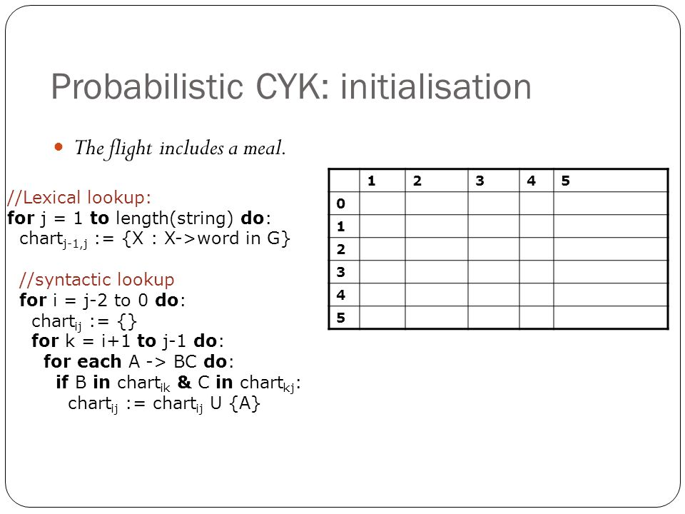 Probabilistic CYK: initialisation 12345 0 1 2 3 4 5 The flight includes a meal. //Lexical lookup: for j = 1 to length(string) do: chart j-1,j := {X :
