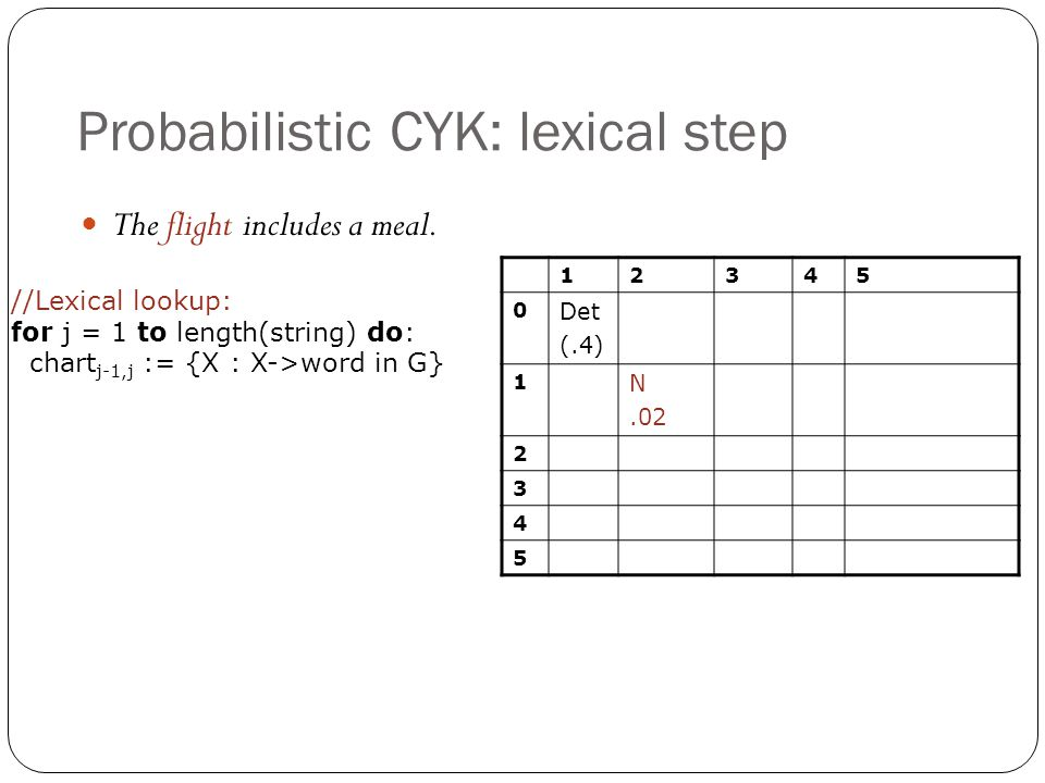 Probabilistic CYK: lexical step 12345 0 Det (.4) 1 N.02 2 3 4 5 The flight includes a meal. //Lexical lookup: for j = 1 to length(string) do: chart j-