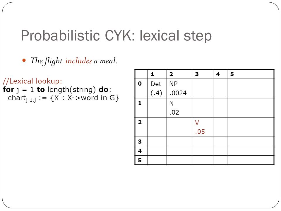 Probabilistic CYK: lexical step 12345 0 Det (.4) NP.0024 1 N.02 2 V.05 3 4 5 The flight includes a meal. //Lexical lookup: for j = 1 to length(string)