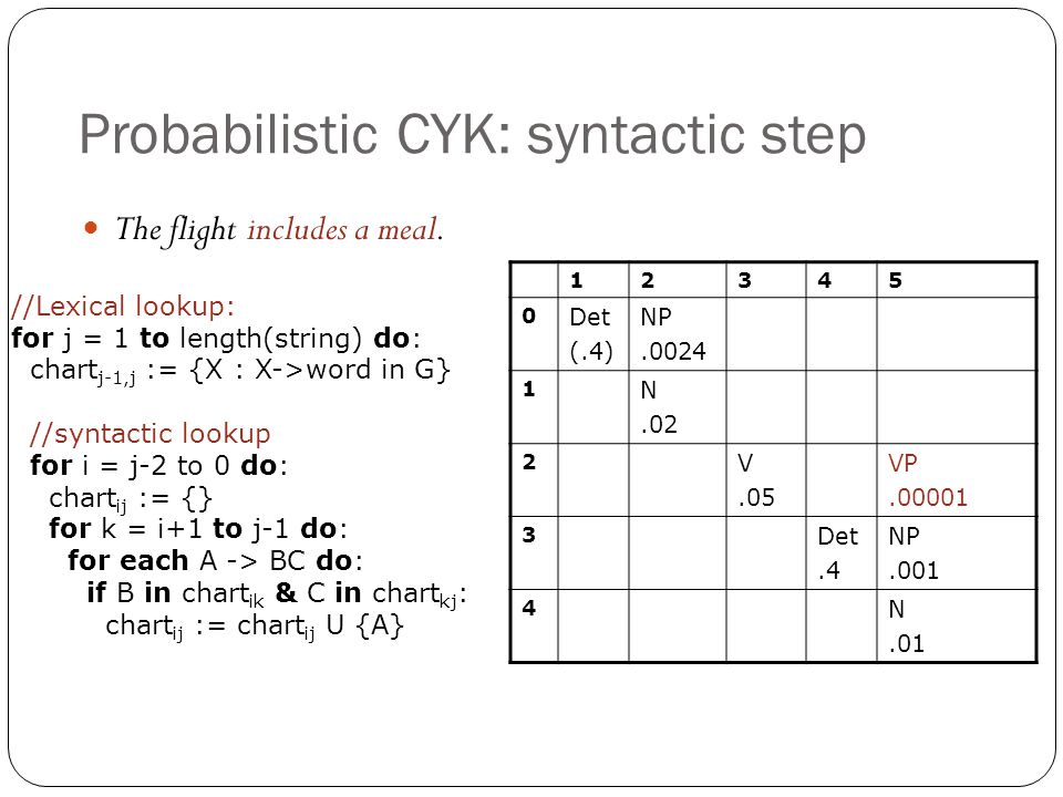Probabilistic CYK: syntactic step 12345 0 Det (.4) NP.0024 1 N.02 2 V.05 VP.00001 3 Det.4 NP.001 4 N.01 The flight includes a meal. //Lexical lookup: