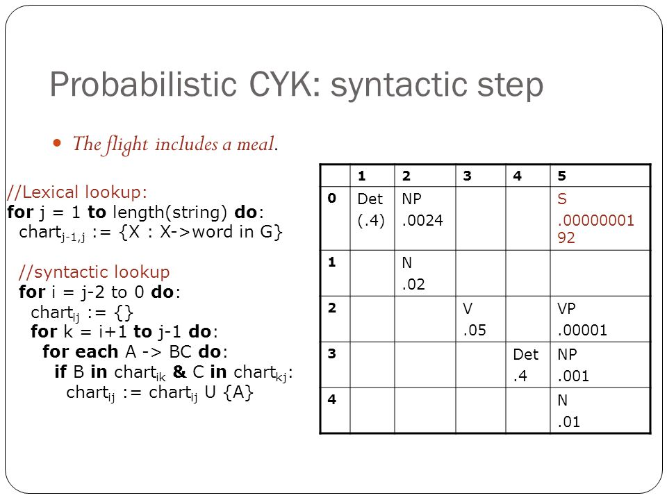 Probabilistic CYK: syntactic step 12345 0 Det (.4) NP.0024 S.00000001 92 1 N.02 2 V.05 VP.00001 3 Det.4 NP.001 4 N.01 The flight includes a meal. //Le