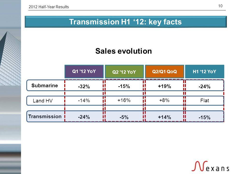 2012 Half-Year Results 10 Transmission H1 '12: key facts Q1 '12 YoY -32% -14% -24% Q2 '12 YoY -15% +16% -5% Q2/Q1 QoQ +19% +8% +14% H1 '12 YoY -24% Fl