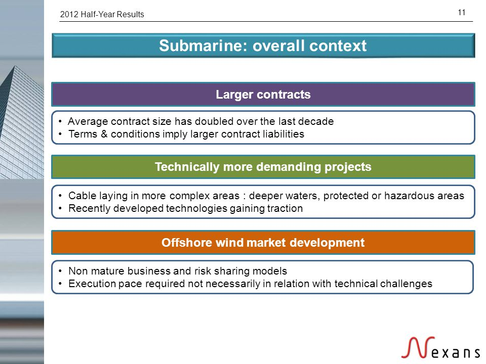 2012 Half-Year Results 11 Submarine: overall context Larger contracts Technically more demanding projects Average contract size has doubled over the l