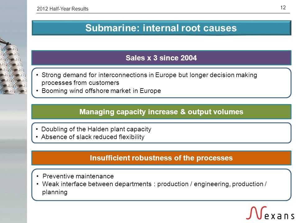 2012 Half-Year Results 12 Submarine: internal root causes Sales x 3 since 2004 Managing capacity increase & output volumes Strong demand for interconn
