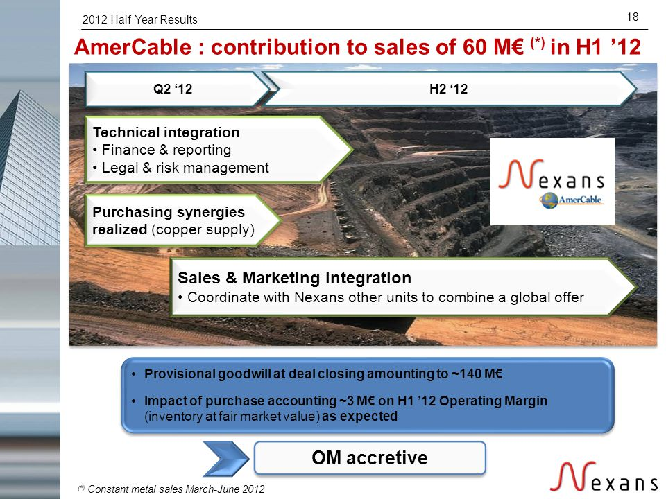 2012 Half-Year Results 18 AmerCable : contribution to sales of 60 M€ (*) in H1 '12 Provisional goodwill at deal closing amounting to ~140 M€ Impact of