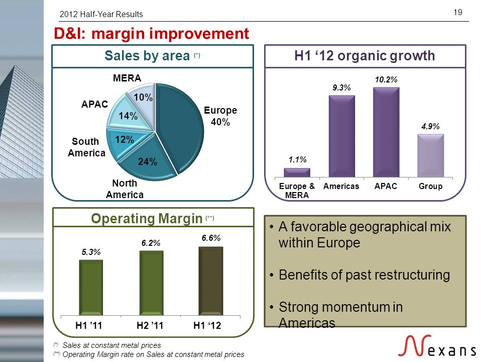 2012 Half-Year Results 19 (*) Sales at constant metal prices (**) Operating Margin rate on Sales at constant metal prices Sales by area (*) D&I: margi