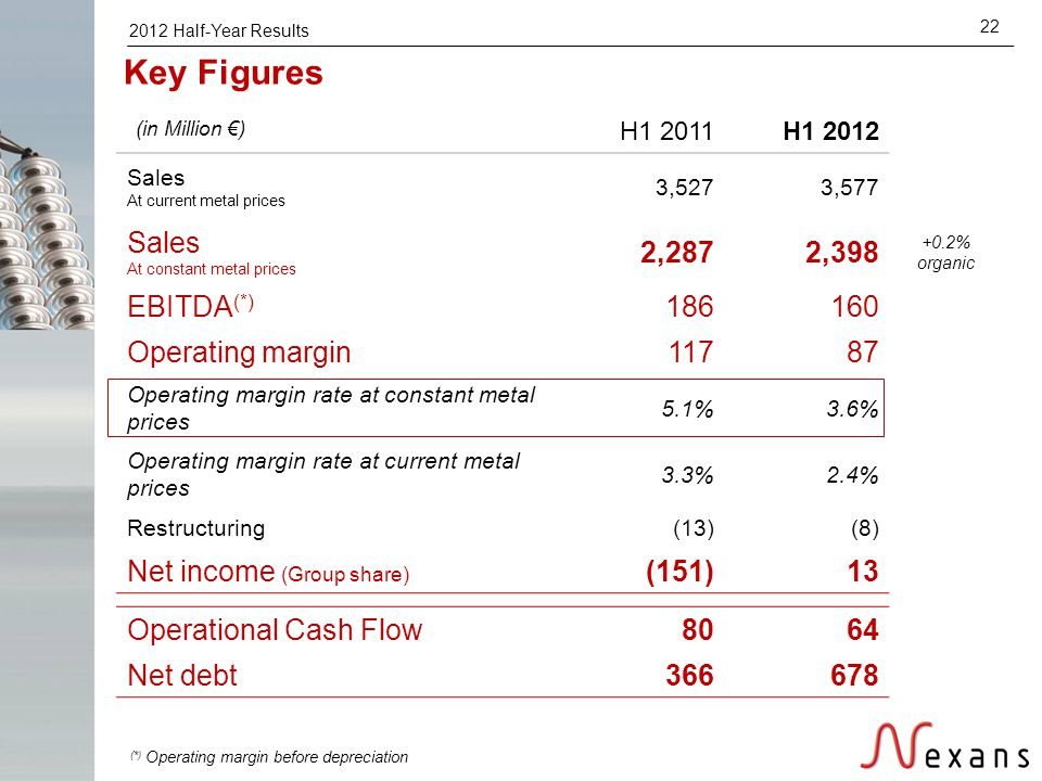 2012 Half-Year Results 22 H1 2011H1 2012 Sales At current metal prices 3,5273,577 Sales At constant metal prices 2,2872,398 +0.2% organic EBITDA (*) 1