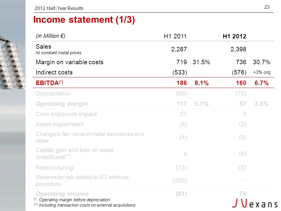 2012 Half-Year Results 23 (in Million €) H1 2011H1 2012 Sales At constant metal prices 2,2872,398 Margin on variable costs71931.5%73630.7% Indirect co