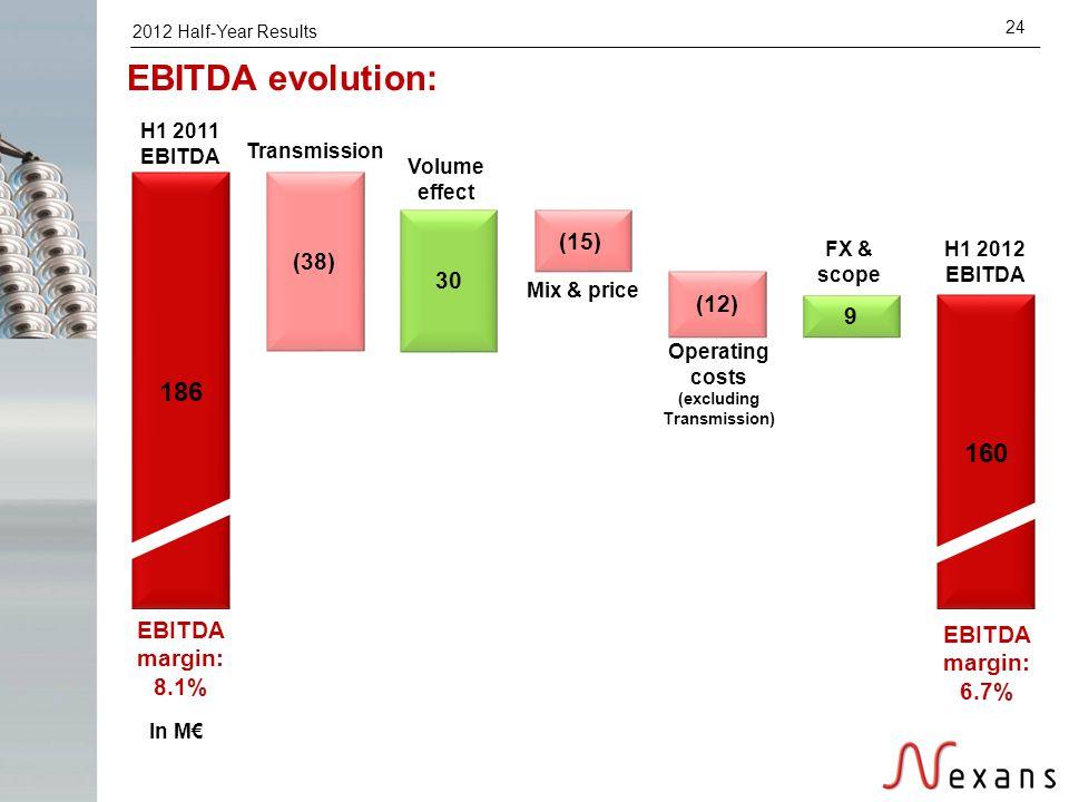 2012 Half-Year Results 24 EBITDA margin: 8.1% EBITDA margin: 6.7% EBITDA evolution: H1 2011 EBITDA Volume effect Mix & price FX & scope H1 2012 EBITDA