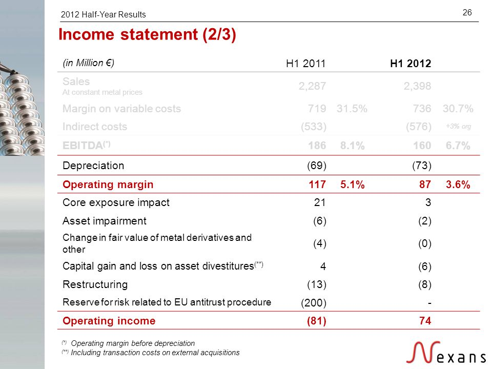 2012 Half-Year Results 26 Income statement (2/3) (*) Operating margin before depreciation (**) Including transaction costs on external acquisitions (i