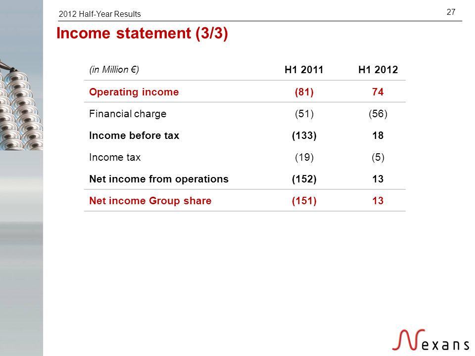 2012 Half-Year Results 27 (in Million €) H1 2011H1 2012 Operating income(81)74 Financial charge(51)(56) Income before tax(133)18 Income tax(19)(5) Net