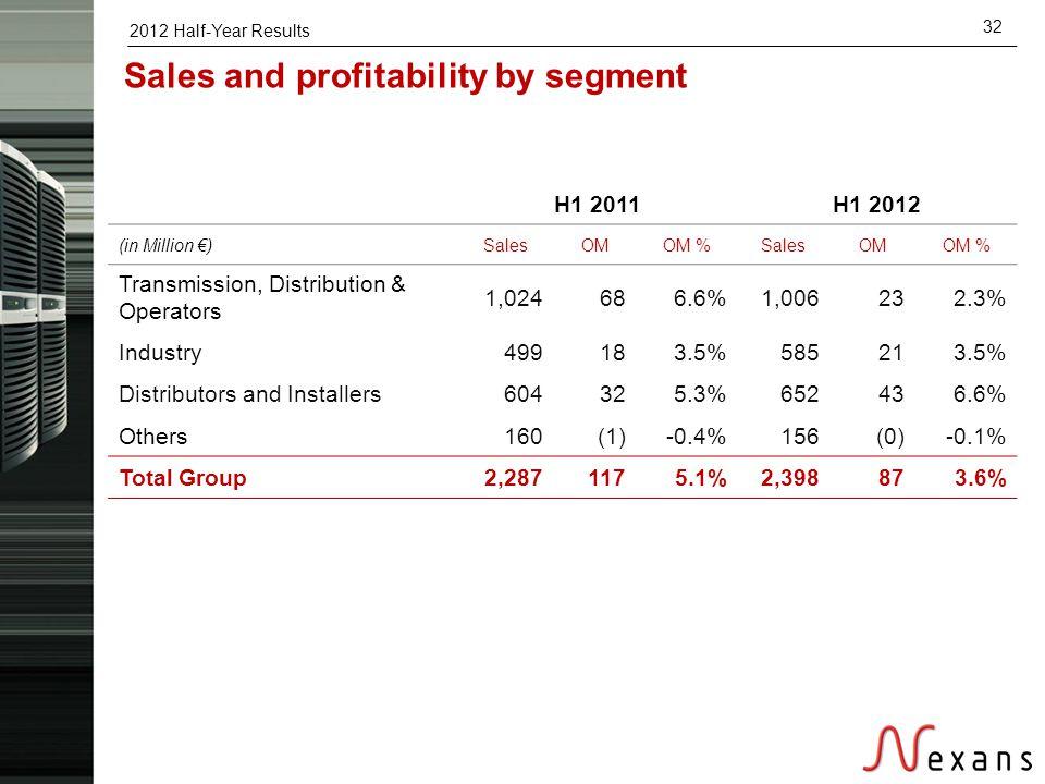2012 Half-Year Results 32 Sales and profitability by segment H1 2011H1 2012 (in Million €)SalesOMOM %SalesOMOM % Transmission, Distribution & Operator