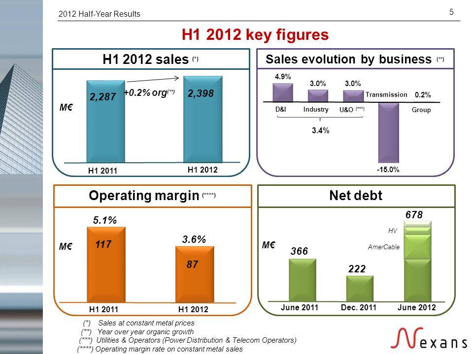 2012 Half-Year Results 5 H1 2012 key figures H1 2011 H1 2012 H1 2011 Operating margin (****) 5.1% 3.6% June 2011Dec. 2011 +0.2% org (**) (*) Sales at