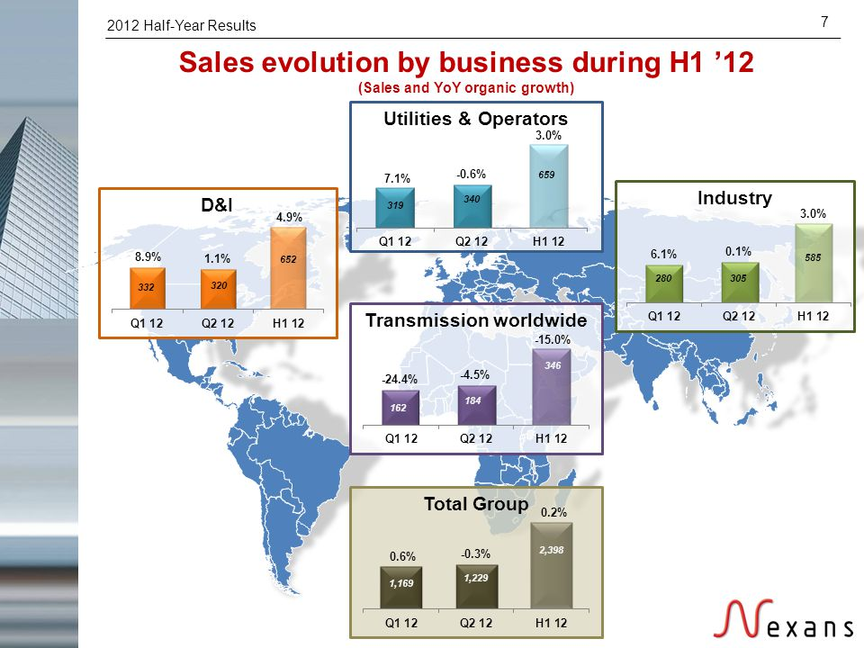 2012 Half-Year Results 7 Sales evolution by business during H1 '12 (Sales and YoY organic growth) Utilities & Operators D&I Industry Total Group Trans