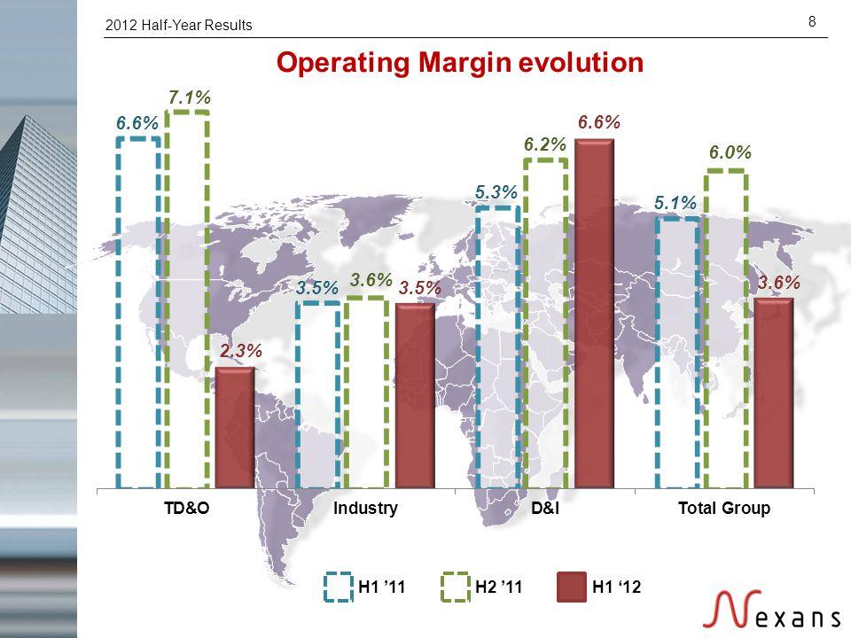 2012 Half-Year Results 8 Operating Margin evolution H1 '11H2 '11H1 '12
