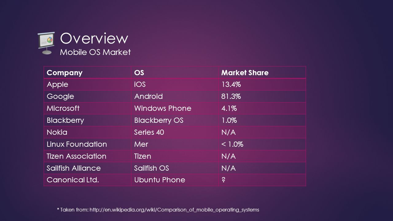 Overview Mobile OS Market * Taken from: http://en.wikipedia.org/wiki/Comparison_of_mobile_operating_systems CompanyOSMarket Share AppleiOS13.4% GoogleAndroid81.3% MicrosoftWindows Phone4.1% BlackberryBlackberry OS1.0% NokiaSeries 40N/A Linux FoundationMer< 1.0% Tizen AssociationTizenN/A Sailfish AllianceSailfish OSN/A Canonical Ltd.Ubuntu Phone