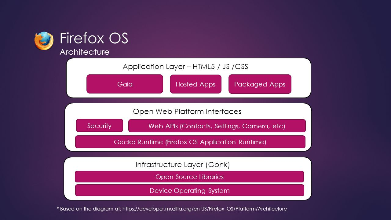 Firefox OS Architecture Application Layer – HTML5 / JS /CSS Gaia Hosted Apps Packaged Apps Open Web Platform Interfaces Security Web APIs (Contacts, Settings, Camera, etc) Gecko Runtime (Firefox OS Application Runtime) Infrastructure Layer (Gonk) Open Source Libraries Device Operating System * Based on the diagram at: https://developer.mozilla.org/en-US/Firefox_OS/Platform/Architecture