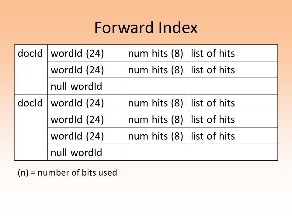 Forward Index docIdwordId (24)num hits (8)list of hits wordId (24)num hits (8)list of hits null wordId docIdwordId (24)num hits (8)list of hits wordId (24)num hits (8)list of hits wordId (24)num hits (8)list of hits null wordId (n) = number of bits used
