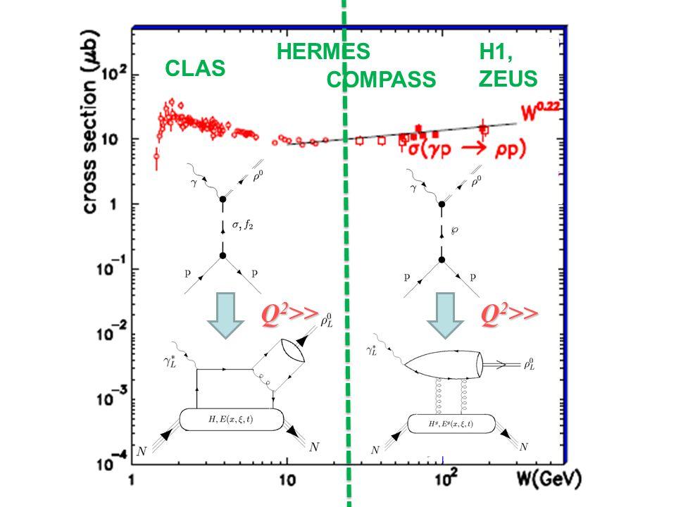H1, ZEUS, Q 2 >> H1, ZEUS CLAS HERMES COMPASS