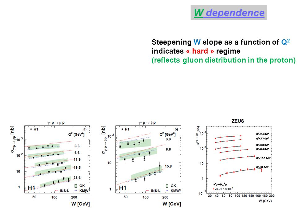 Steepening W slope as a function of Q 2 indicates « hard » regime (reflects gluon distribution in the proton) W dependence