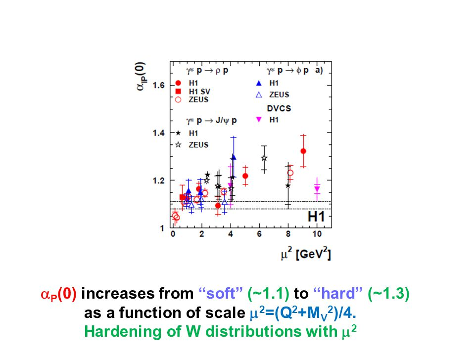 """ P (0) increases from """"soft"""" (~1.1) to """"hard"""" (~1.3) as a function of scale  2 =(Q 2 +M V 2 )/4. Hardening of W distributions with  2"""