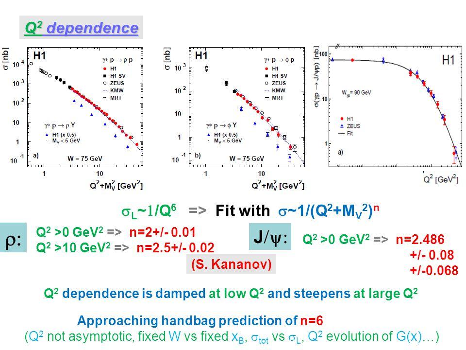 Approaching handbag prediction of n=6 (Q 2 not asymptotic, fixed W vs fixed x B,  tot vs  L, Q 2 evolution of G(x)…) Q 2 dependence  L ~  /Q 6 => Fit with  ~1/(Q 2 +M V 2 ) n Q 2 >0 GeV 2 => n=2+/- 0.01 Q 2 >10 GeV 2 => n=2.5+/- 0.02 Q 2 >0 GeV 2 => n=2.486 +/- 0.08 +/-0.068  J  (S.