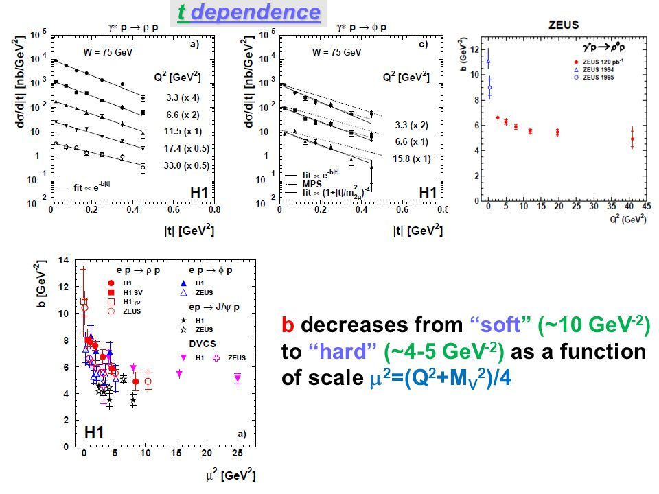 """t dependence b decreases from """"soft"""" (~10 GeV -2 ) to """"hard"""" (~4-5 GeV -2 ) as a function of scale  2 =(Q 2 +M V 2 )/4"""