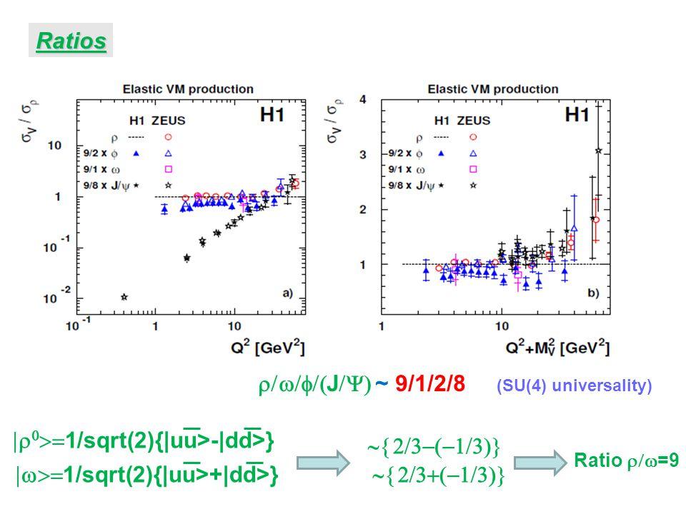 Ratios  J  ~ 9/1/2/8 (SU(4) universality)    1/sqrt(2){|uu>-|dd>}  1/sqrt(2){|uu>+|dd>}   Ratio  =9