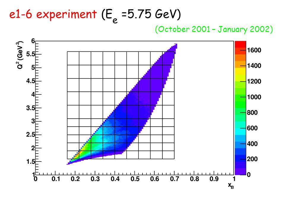 e1-6 experiment (E e =5.75 GeV) (October 2001 – January 2002)
