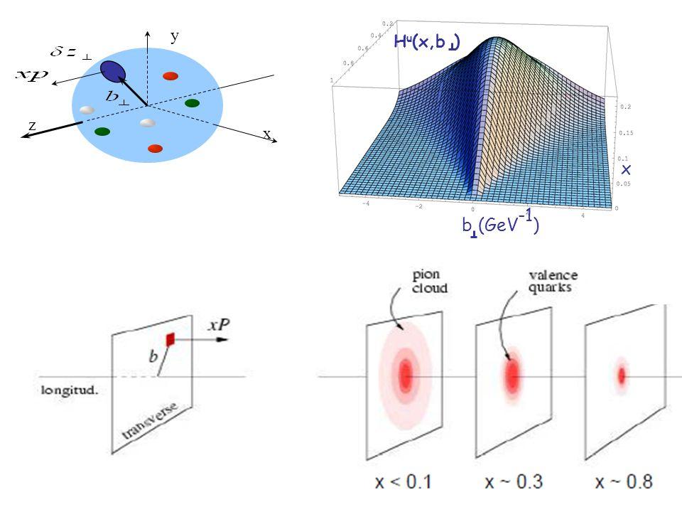 x b(GeV -1 ) H u (x,b ) y x z