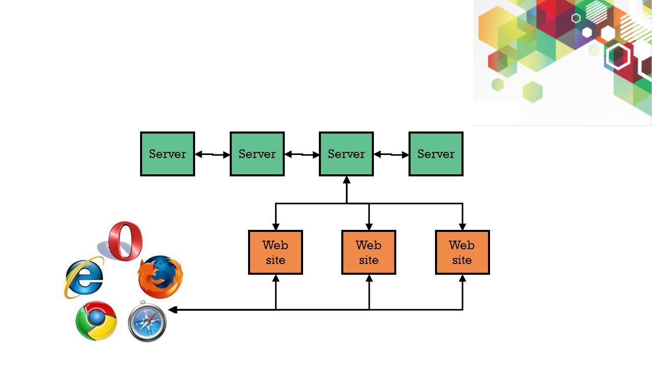 Server Web site Web site Web site