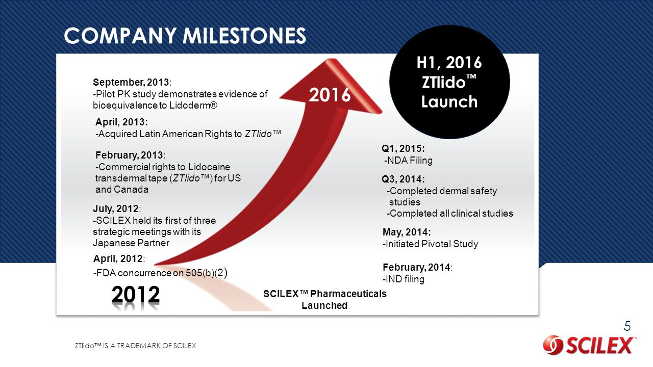 2016 September, 2013: -Pilot PK study demonstrates evidence of bioequivalence to Lidoderm® SCILEX™ Pharmaceuticals Launched July, 2012: -SCILEX held its first of three strategic meetings with its Japanese Partner February, 2013: -Commercial rights to Lidocaine transdermal tape (ZTlido™) for US and Canada February, 2014: -IND filing Q1, 2015: -NDA Filing April, 2012: -FDA concurrence on 505(b)( 2 ) H1, 2016 ZTlido ™ Launch COMPANY MILESTONES ZTlido™ IS A TRADEMARK OF SCILEX May, 2014: -Initiated Pivotal Study 5 Q3, 2014: -Completed dermal safety studies -Completed all clinical studies April, 2013: -Acquired Latin American Rights to ZTlido™