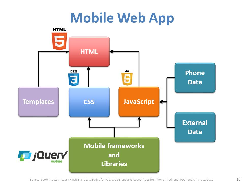 Mobile Web App 16 HTML JavaScript CSS Phone Data External Data Templates Mobile frameworks and Libraries Source: Scott Preston, Learn HTML5 and JavaScript for iOS: Web Standards-based Apps for iPhone, iPad, and iPod touch, Apress, 2012