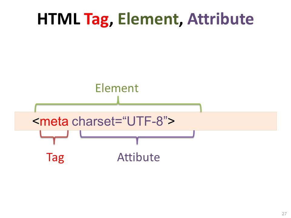 27 Element TagAttibute HTML Tag, Element, Attribute