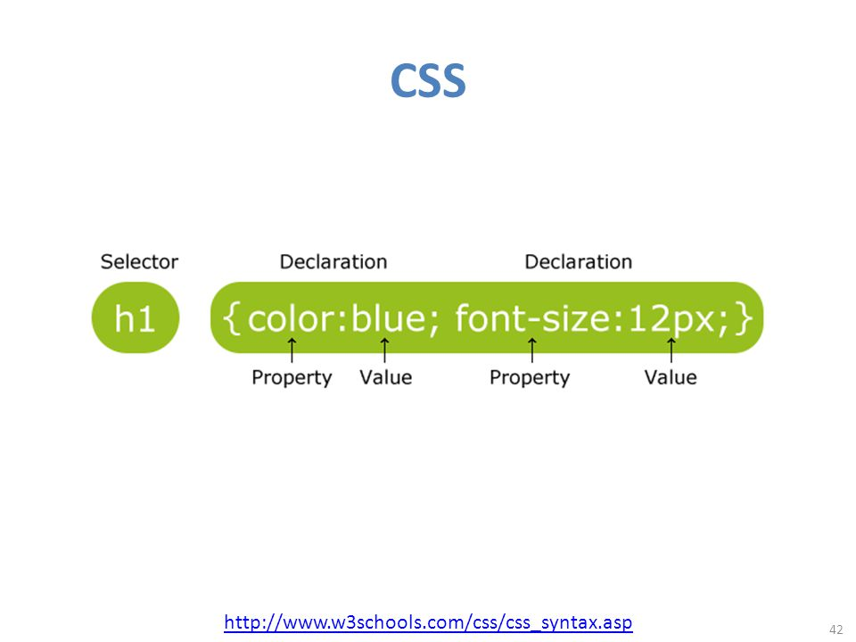 CSS 42 http://www.w3schools.com/css/css_syntax.asp