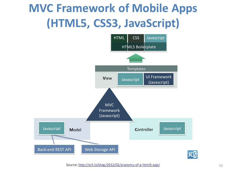 MVC Framework of Mobile Apps (HTML5, CSS3, JavaScript) 50 Source: http://sc5.io/blog/2012/02/anatomy-of-a-html5-app/http://sc5.io/blog/2012/02/anatomy-of-a-html5-app/