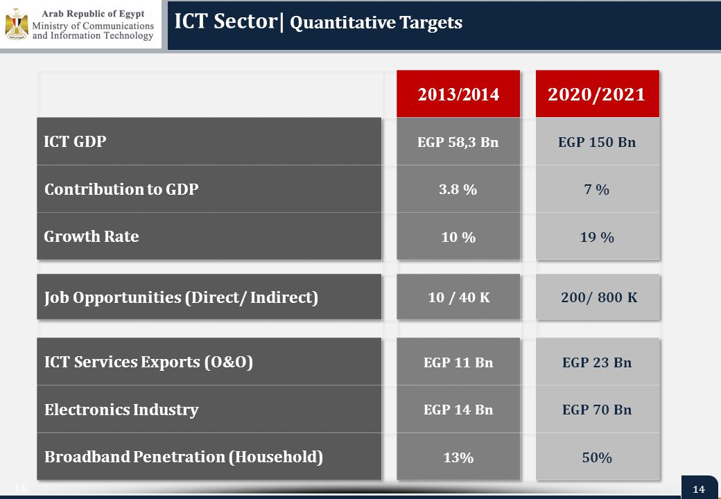 14 ICT Sector  Quantitative Targets