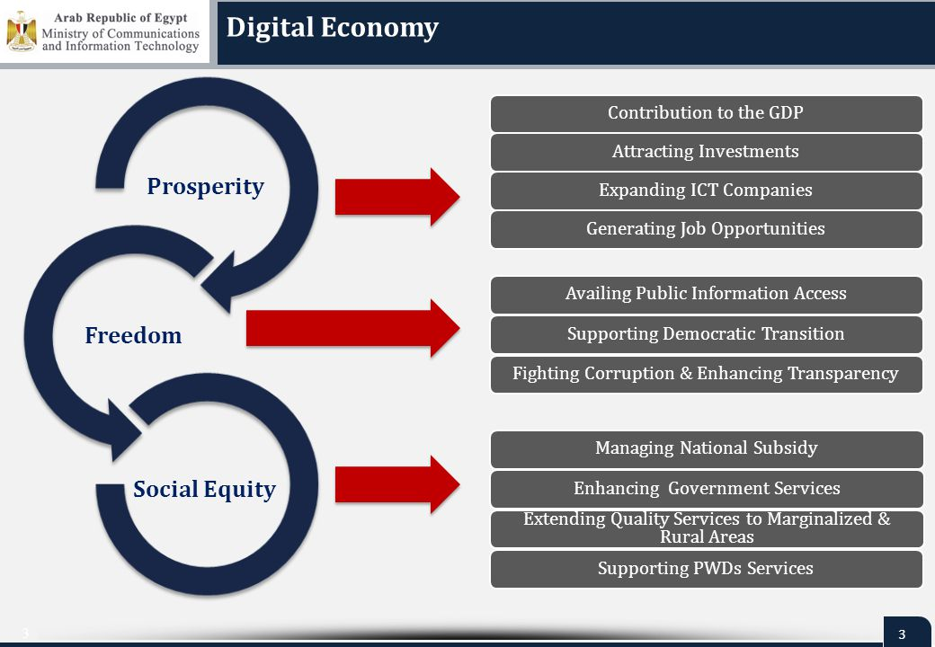 4 4 Digital Economy  Strategic Objectives Main Pillars Cyber Security & eSignature Information Infrastructure & Digital Content Electronics Design & Manufacturing Legislative & Policies Framework Digital Society Government DBs & Applications Framework Open Source Egypt Digital Hub m Apps m Apps Building on Egypt unique Geographical Location & optimum utilization of Submarine Cables To become a Global Internet Hub Developing a National Integrated Secured Digital Platform to access Knowledge & Services using simple & affordable means Anywhere & Anytime for All Citizens ICT Industry Programs & Initiatives Industry Development O&O Regional & International Cooperation Innovation & Entrepreneurship Professional Capacities ICT Companies Support Technology Parks Supporting ICT Industry Development, through Innovation & Entrepreneurship, Attracting Foreign Direct Investments & Creating Job Opportunities Basic Infrastructure Community Development Iraq Indonesia Malaysia Thailand Myanmar Bangladesh Morocco Algeria France Qatar India Pakistan Iran Oman Yemen U.A.E Saudi Arabia Turkey Syria Lebanon Egypt North Sudan Ethiopia Somalia Libya Mozambique Madagascar Tanzania Kenya Greece Tunisia Djibouti Sri Lanka Jordan Maldives Taiwa n Brune i Vietn am Philip pine Japan Korea Belgium UK Singapore Germany Australia China Cyprus Italy Portugal Eritrea South Sudan Uganda Rwanda Burundi DRC Youth and Sports Foreign & Internal Affairs Commerce & Industry Housing, Utilities &Urban Communities Health/ Electricity Education & Higher Education Tourism/Manpower & Emigration Justice/ Investment Financial Services Agriculture/ Defense Transport/Administrative & Local Development Water Resources & Irrigation Planning &International Cooperation Petrol/ Culture